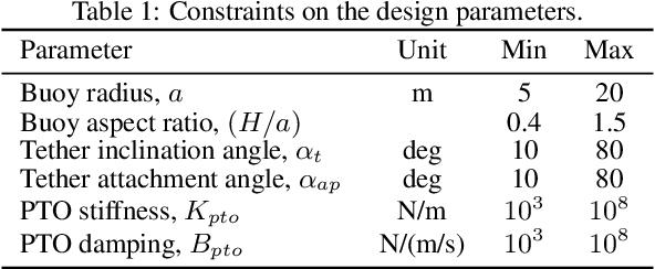 Figure 2 for Design optimisation of a multi-mode wave energy converter
