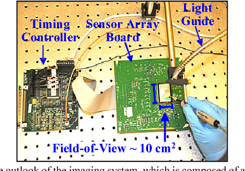 Fig. 1. The outlook of the imaging system, which is composed of a large area sensor array chip (KODAK KAI-11002) and its control circuitry.