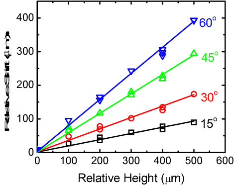 Fig. 4. The relationship between the in-plane shift of the LUCAS signatures and the particle height for different illuminations angles is illustrated.