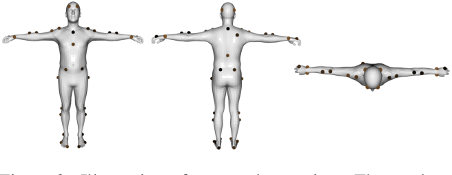 Figure 2 for We are More than Our Joints: Predicting how 3D Bodies Move