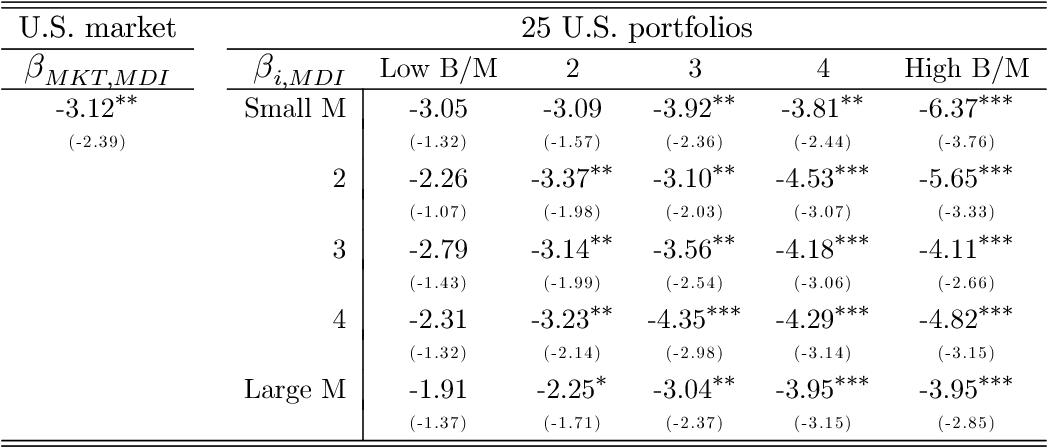 Table 3. MDI betas: U.S. stock portfolios