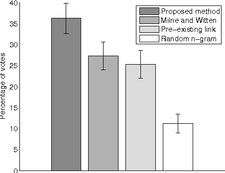 Figure 1 from completing wikipedias hyperlink structure through figure 1 results of the human user evaluation in terms of percentages of votes ccuart Choice Image