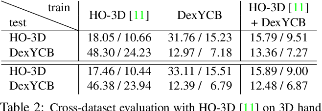 Figure 3 for DexYCB: A Benchmark for Capturing Hand Grasping of Objects