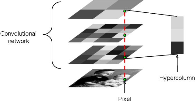 Figure 1 for Hypercolumns for Object Segmentation and Fine-grained Localization