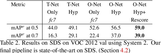 Figure 4 for Hypercolumns for Object Segmentation and Fine-grained Localization