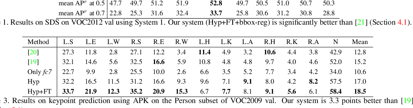Figure 2 for Hypercolumns for Object Segmentation and Fine-grained Localization