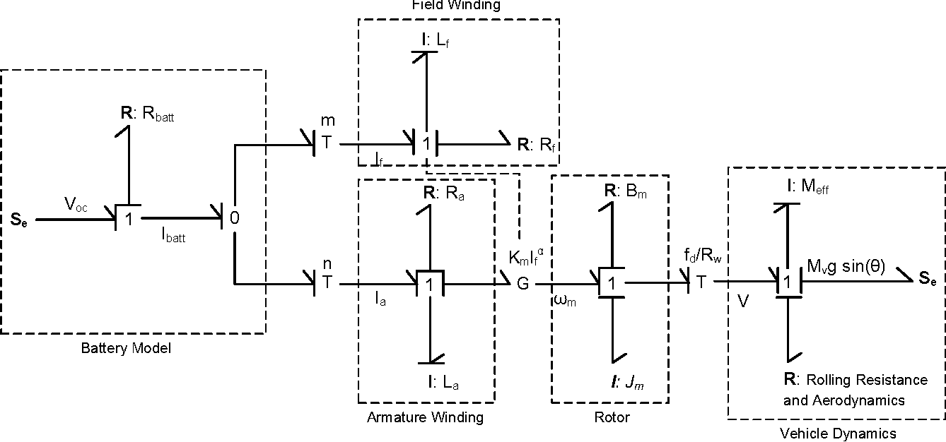 Electric Vehicle Modeling Utilizing Dc Motor Equations Semantic Wiring Diagram For Series Wound Figure 4