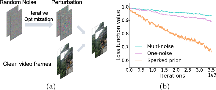 Figure 1 for Motion-Excited Sampler: Video Adversarial Attack with Sparked Prior