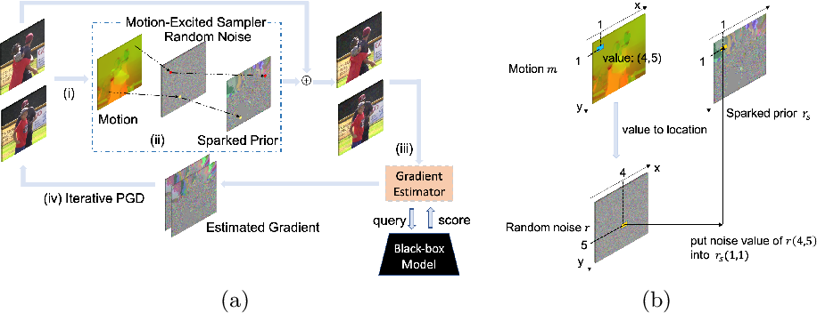Figure 3 for Motion-Excited Sampler: Video Adversarial Attack with Sparked Prior