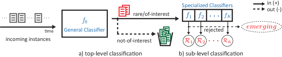 Figure 1 for Continual Rare-Class Recognition with Emerging Novel Subclasses
