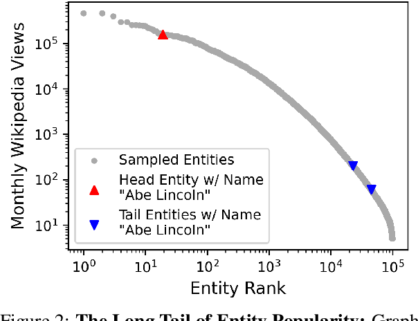Figure 3 for Evaluating Entity Disambiguation and the Role of Popularity in Retrieval-Based NLP