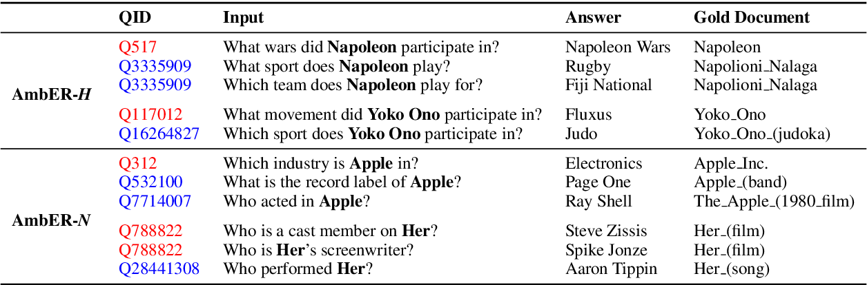 Figure 2 for Evaluating Entity Disambiguation and the Role of Popularity in Retrieval-Based NLP