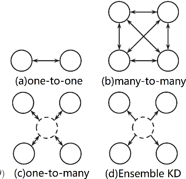 Figure 2 for Multi-agent Learning for Neural Machine Translation
