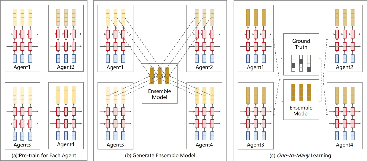 Figure 3 for Multi-agent Learning for Neural Machine Translation