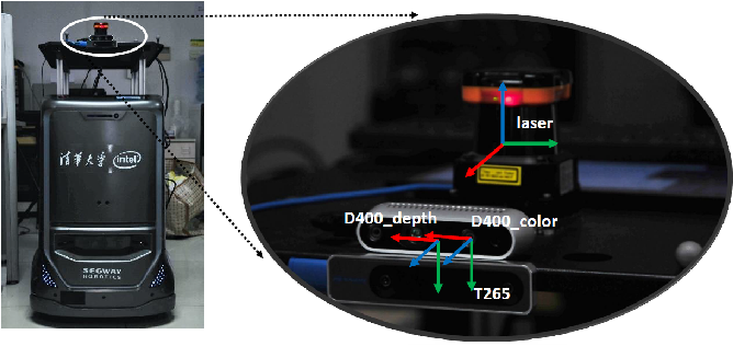 Figure 1 for OpenLORIS-Object: A Dataset and Benchmark towards Lifelong Object Recognition