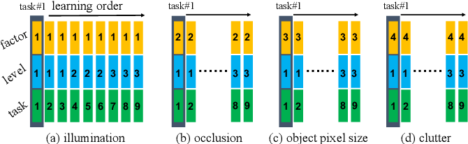 Figure 4 for OpenLORIS-Object: A Dataset and Benchmark towards Lifelong Object Recognition