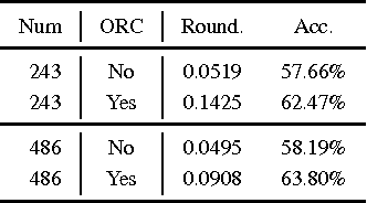 Figure 4 for Compute Less to Get More: Using ORC to Improve Sparse Filtering