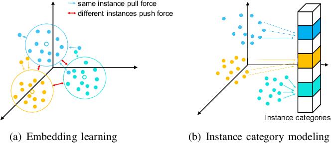 Figure 1 for ICM-3D: Instantiated Category Modeling for 3D Instance Segmentation
