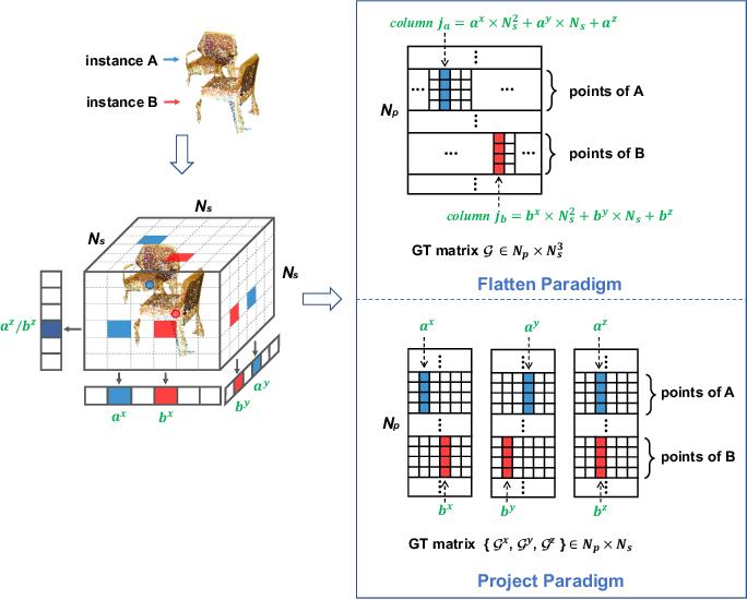 Figure 2 for ICM-3D: Instantiated Category Modeling for 3D Instance Segmentation