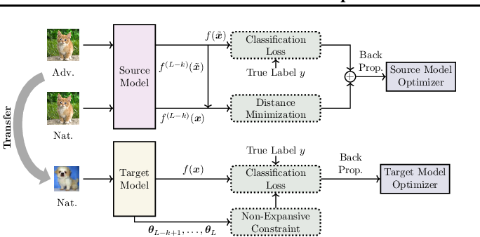 Figure 1 for CARTL: Cooperative Adversarially-Robust Transfer Learning