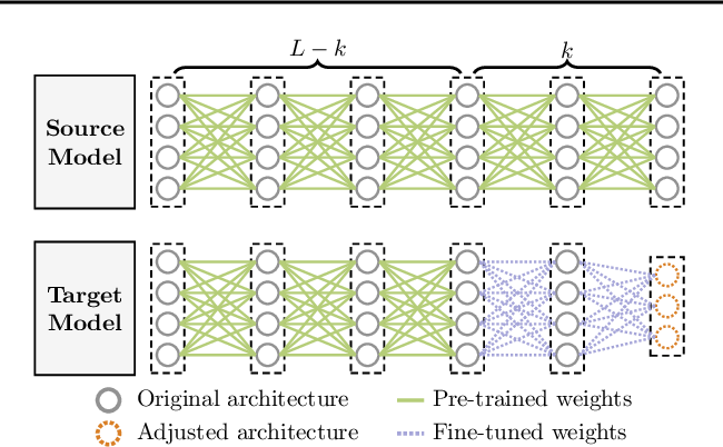 Figure 3 for CARTL: Cooperative Adversarially-Robust Transfer Learning