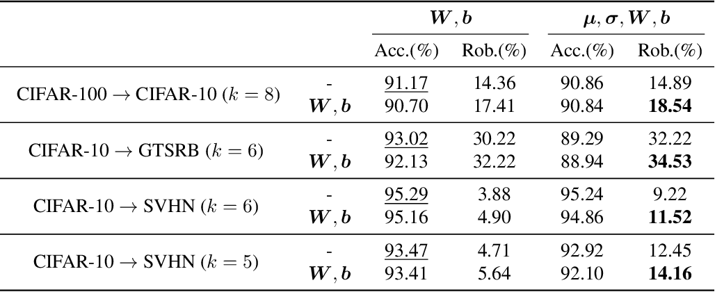 Figure 2 for CARTL: Cooperative Adversarially-Robust Transfer Learning
