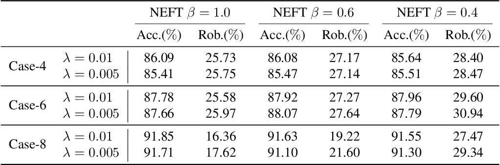 Figure 4 for CARTL: Cooperative Adversarially-Robust Transfer Learning