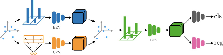 Figure 1 for Pillar-based Object Detection for Autonomous Driving