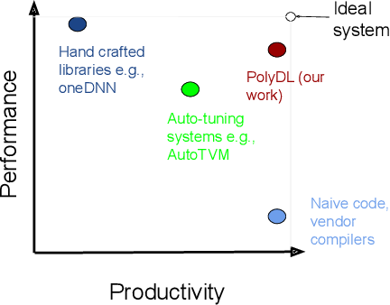 Figure 1 for PolyDL: Polyhedral Optimizations for Creation of High Performance DL primitives