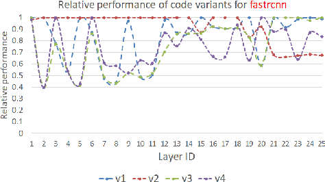 Figure 2 for PolyDL: Polyhedral Optimizations for Creation of High Performance DL primitives