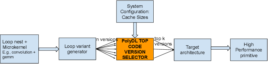 Figure 3 for PolyDL: Polyhedral Optimizations for Creation of High Performance DL primitives