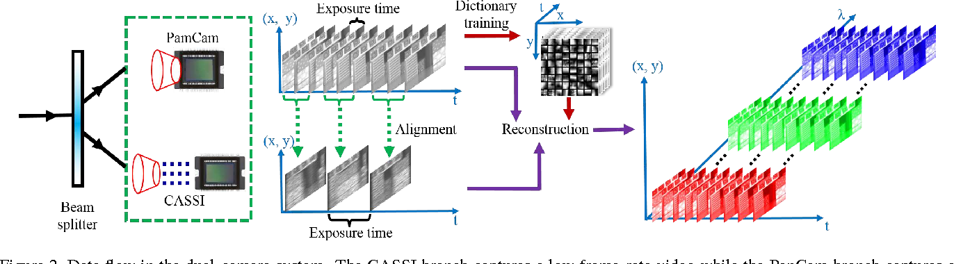 Figure 2 from High-speed hyperspectral video acquisition with a dual ...