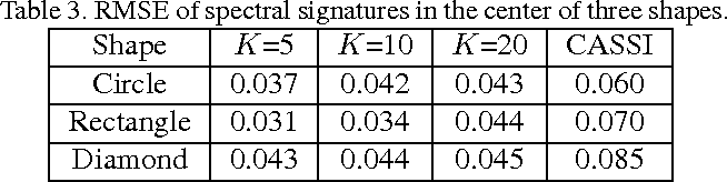 Table 3. RMSE of spectral signatures in the center of three shapes.