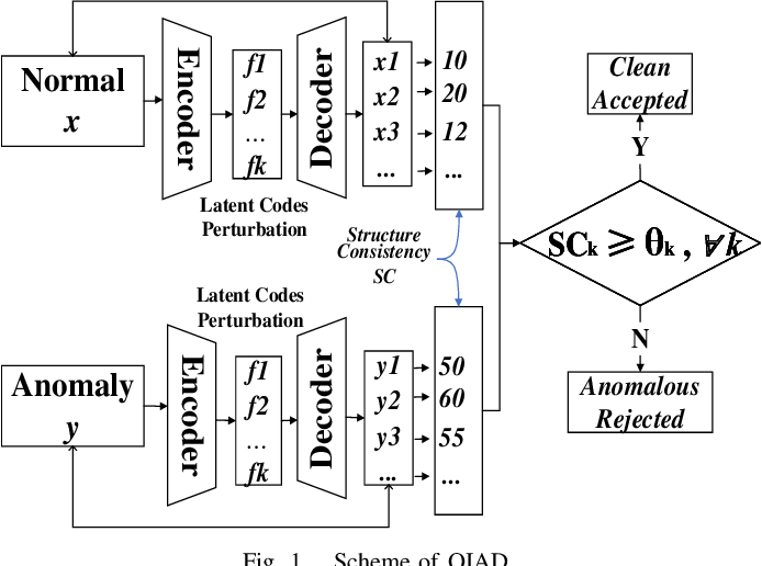 Figure 1 for OIAD: One-for-all Image Anomaly Detection with Disentanglement Learning