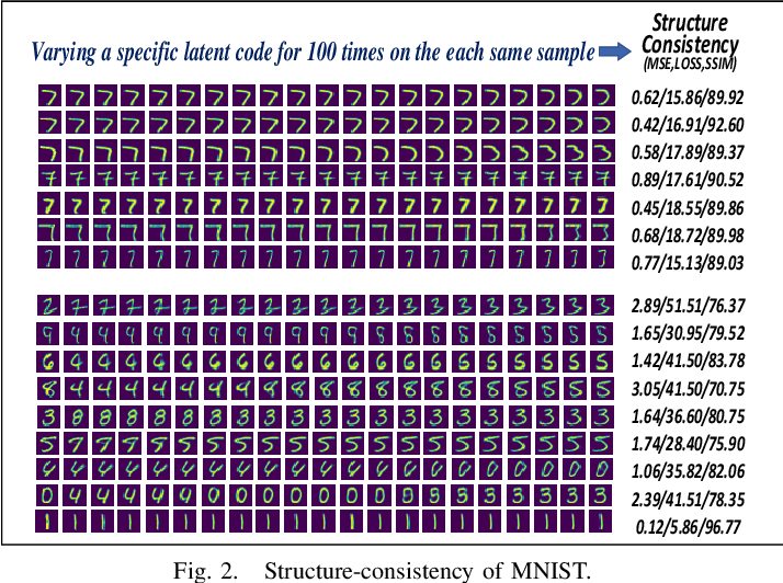 Figure 2 for OIAD: One-for-all Image Anomaly Detection with Disentanglement Learning