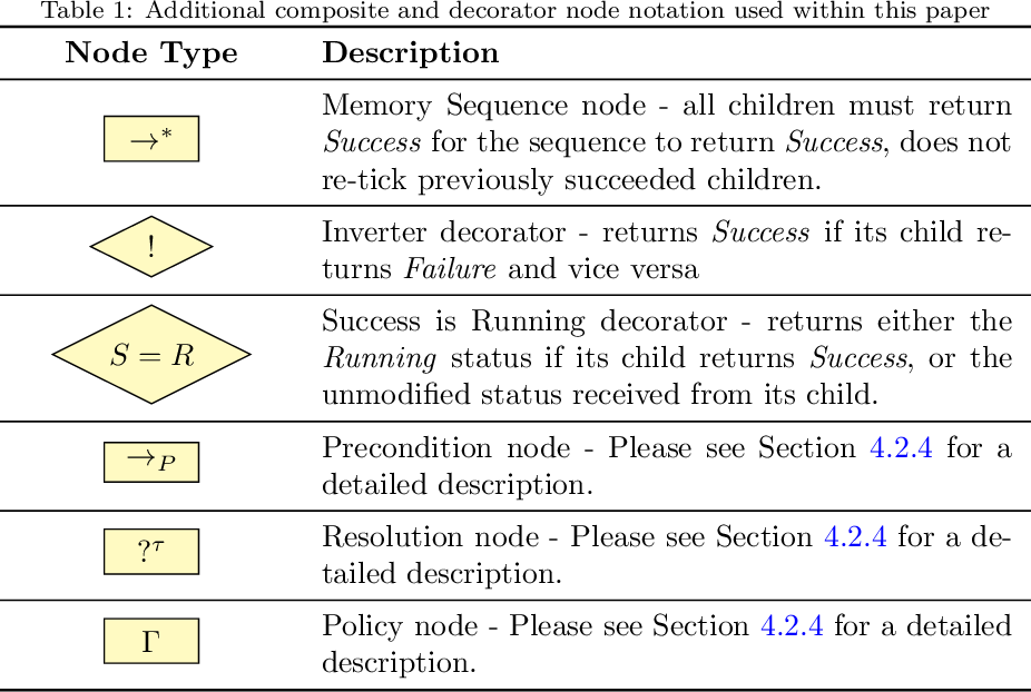 Figure 2 for Learning and Executing Re-usable Behaviour Trees from Natural Language Instruction