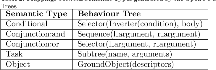 Figure 4 for Learning and Executing Re-usable Behaviour Trees from Natural Language Instruction