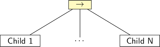 Figure 3 for Learning and Executing Re-usable Behaviour Trees from Natural Language Instruction