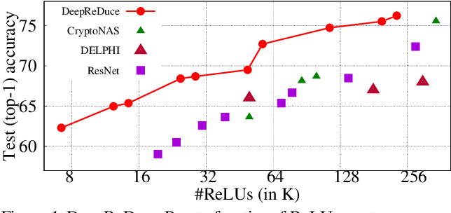 Figure 1 for DeepReDuce: ReLU Reduction for Fast Private Inference