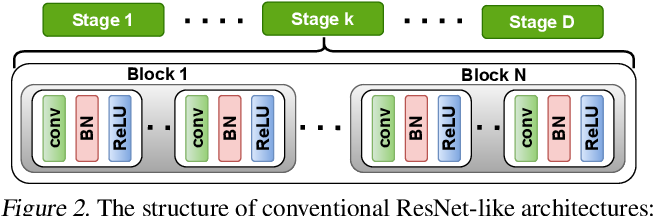 Figure 3 for DeepReDuce: ReLU Reduction for Fast Private Inference