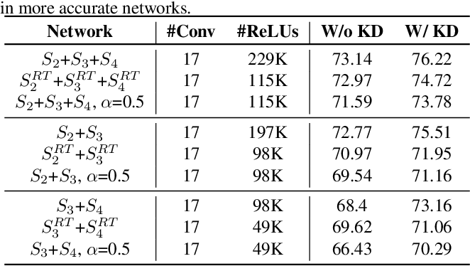 Figure 4 for DeepReDuce: ReLU Reduction for Fast Private Inference