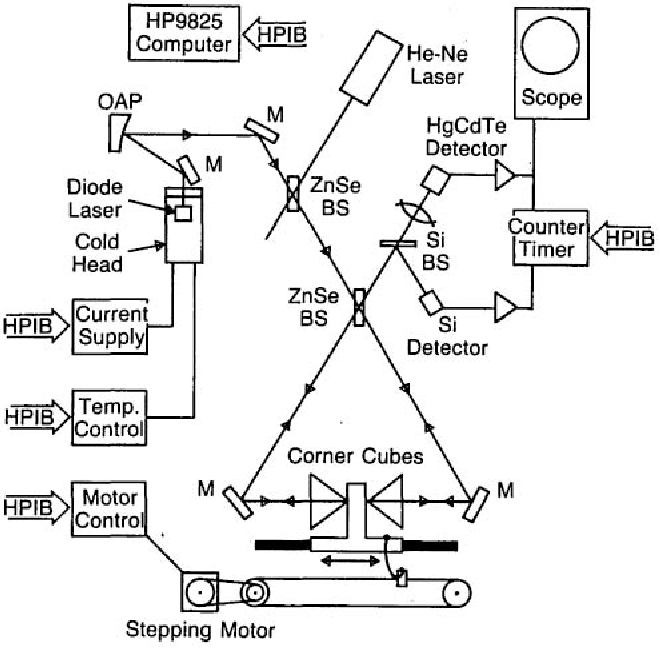 Figure 1 from Wavemeter for lead-salt diode laser calition ... on blocking diode diagram, diode flow chart, diode voltage, diode wiring, diode schematic label, diode circuit problems, switching diode diagram, diode connection diagram, diode pinout, diode relay, diode testing procedure, diode anode, diode installation, diode cathode side of, diode datasheet, diode protection circuit, diode fuse, diode drawing, diode band diagram, diode bridge diagram,