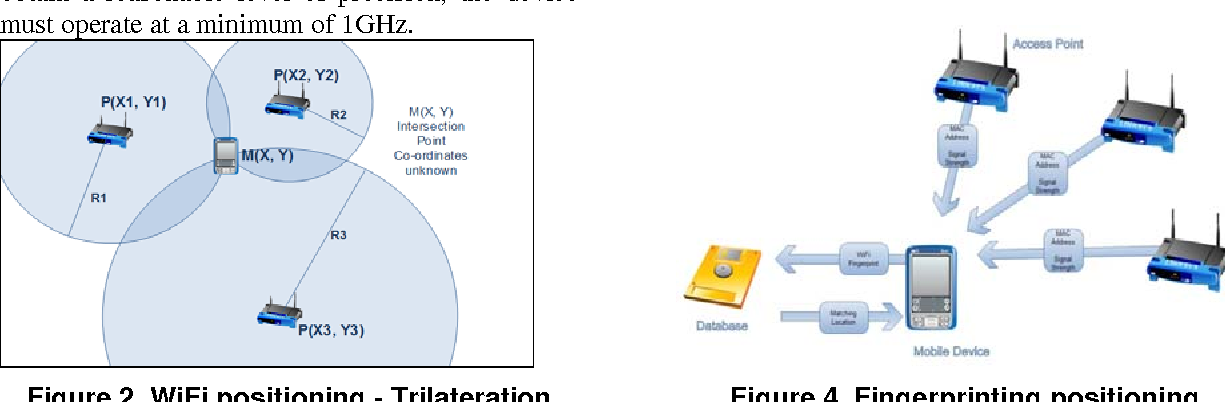 Uniwide WiFi based positioning system - Semantic Scholar