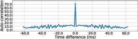 Figure 3 for MUSEFood: Multi-sensor-based Food Volume Estimation on Smartphones