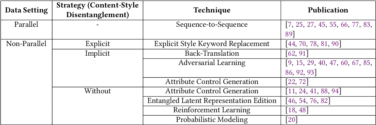 Figure 2 for Text Style Transfer: A Review and Experiment Evaluation