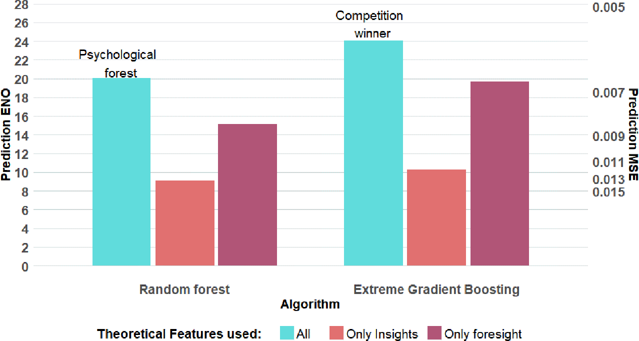 Figure 1 for Predicting human decisions with behavioral theories and machine learning