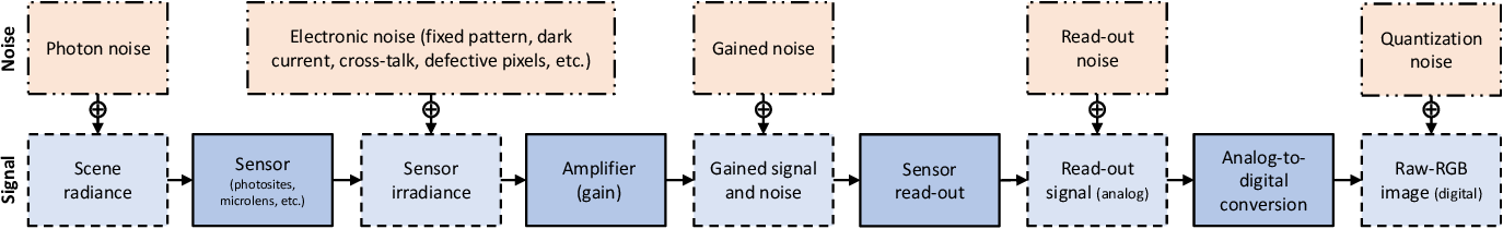 Figure 3 for Noise Flow: Noise Modeling with Conditional Normalizing Flows