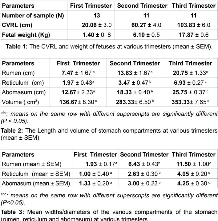 Table 1 from Gross Embryonic Diffrentiation of the Stomach of the ...