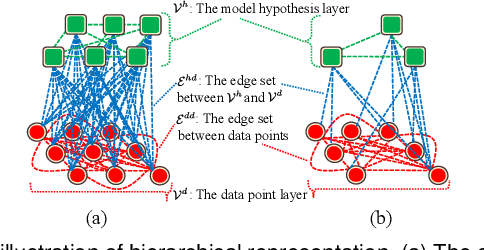 Figure 1 for Hierarchical Representation via Message Propagation for Robust Model Fitting