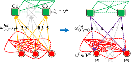 Figure 4 for Hierarchical Representation via Message Propagation for Robust Model Fitting